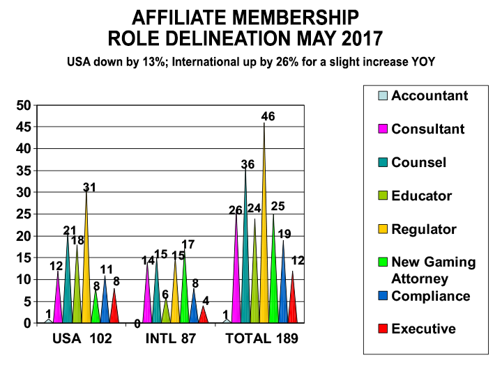 IMGL Affiliate Member Role Delineation chart