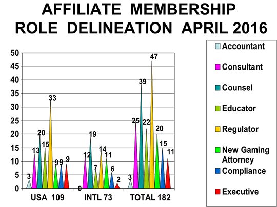 Affiliate Membership Role Delineation