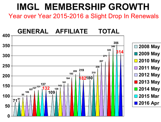 IMGL Membership Growth 2015-2016