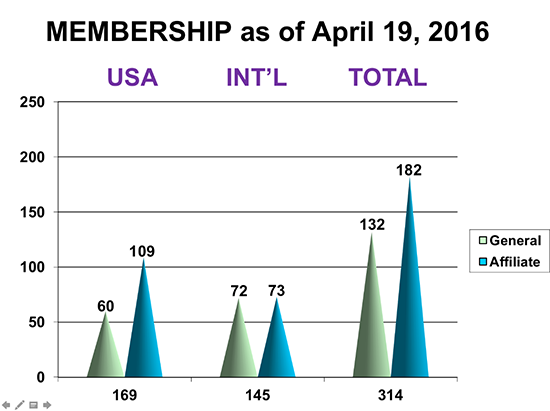 IMGL Membership as of April 2016