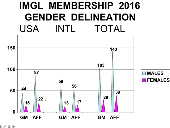 IMGL Membership Gender Delineation